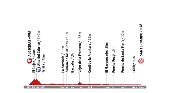 Descripción del perfil de la etapa 2 de la Vuelta a España 2014, Algeciras -  San Fernando