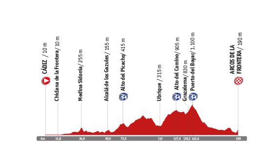 Descripción del perfil de la etapa 3 de la Vuelta a España 2014, Cádiz -  Arcos de la Frontera