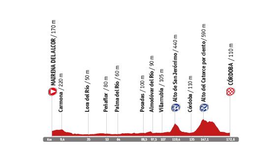 Descripción del perfil de la etapa 4 de la Vuelta a España 2014, Mairena del Alcor -  Córdoba