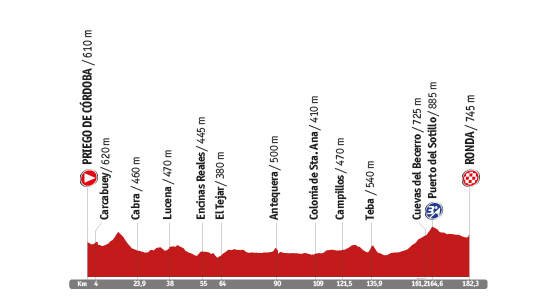 Descripción del perfil de la etapa 5 de la Vuelta a España 2014, Priego de Córdoba -  Ronda
