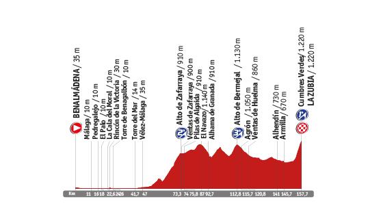 Descripción del perfil de la etapa 6 de la Vuelta a España 2014, Benalmádena -  La Zubia
