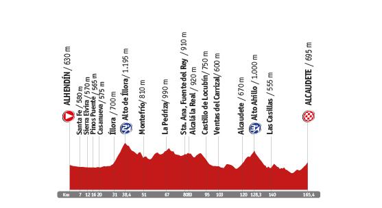 Descripción del perfil de la etapa 7 de la Vuelta a España 2014, Alhendín -  Alcaudete