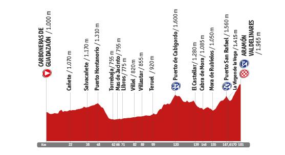 Descripción del perfil de la etapa 9 de la Vuelta a España 2014, Carboneras de Guadazaón -  Valdelinares