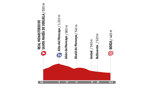Descripción del perfil de la etapa 10 de la Vuelta a España 2014, Santa María de Veruela -  Borja