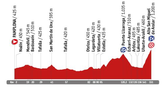 Descripción del perfil de la etapa 11 de la Vuelta a España 2014, Pamplona -  San Miguel de Aralar