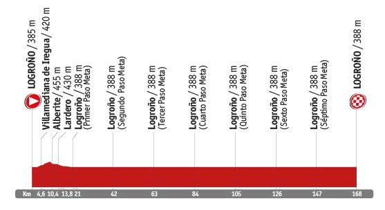 Descripción del perfil de la etapa 12 de la Vuelta a España 2014, Logroño -  Logroño