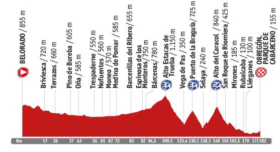 Descripción del perfil de la etapa 13 de la Vuelta a España 2014, Belorado -  Obregón Cabárceno