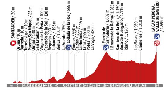 Descripción del perfil de la etapa 14 de la Vuelta a España 2014, Santander -  La Camperona