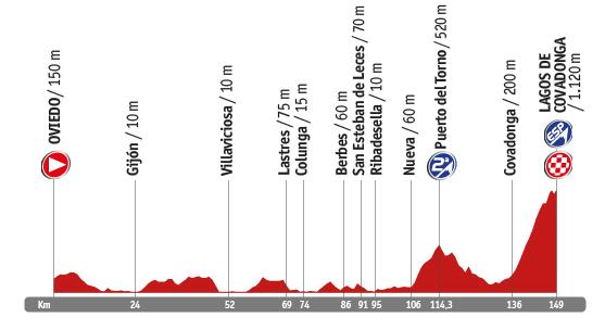 Descripción del perfil de la etapa 15 de la Vuelta a España 2014, Oviedo -  Lagos de Covadonga