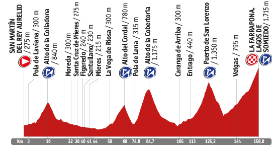 Descripción del perfil de la etapa 16 de la Vuelta a España 2014, San Martín del Rey Aurelio -  Lago de Somiedo