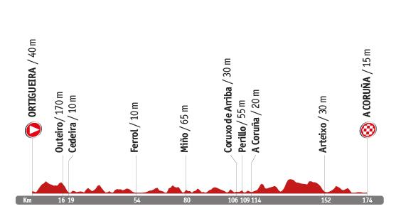 Descripción del perfil de la etapa 17 de la Vuelta a España 2014, Ortigueira -  A Coruña