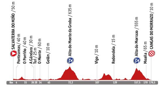 Descripción del perfil de la etapa 19 de la Vuelta a España 2014, Salvaterra do Miño -  Cangas do Morrazo