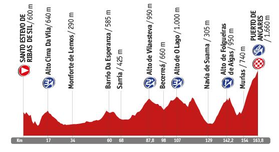 Descripción del perfil de la etapa 20 de la Vuelta a España 2014, Santo Estevo de Ribas de Sil -  Ancares