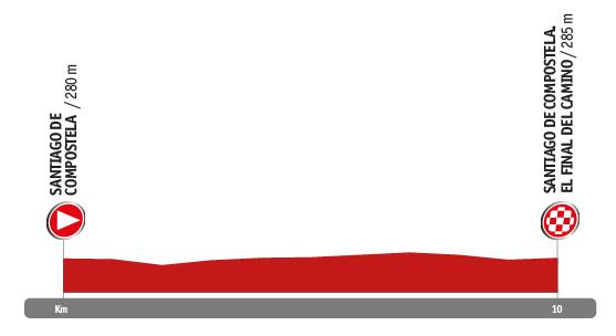 Descripción del perfil de la etapa 21 de la Vuelta a España 2014, Santiago -  Santiago