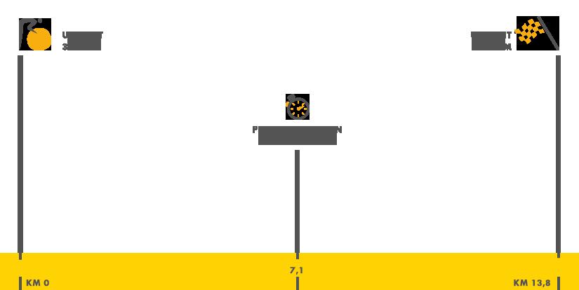 Descripción del perfil de la etapa 1 de la Tour de Francia 2015, Utrecht -  Utrecht