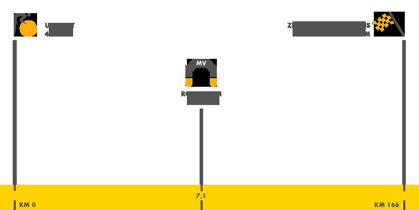 Descripción del perfil de la etapa 2 de la Tour de Francia 2015, Utrecht -  Zélande