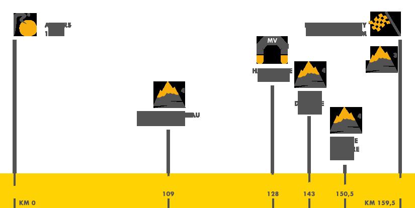 Descripción del perfil de la etapa 3 de la Tour de Francia 2015, Anvers -  Huy