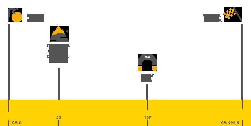 Descripción del perfil de la etapa 4 de la Tour de Francia 2015, Seraing -  Cambrai