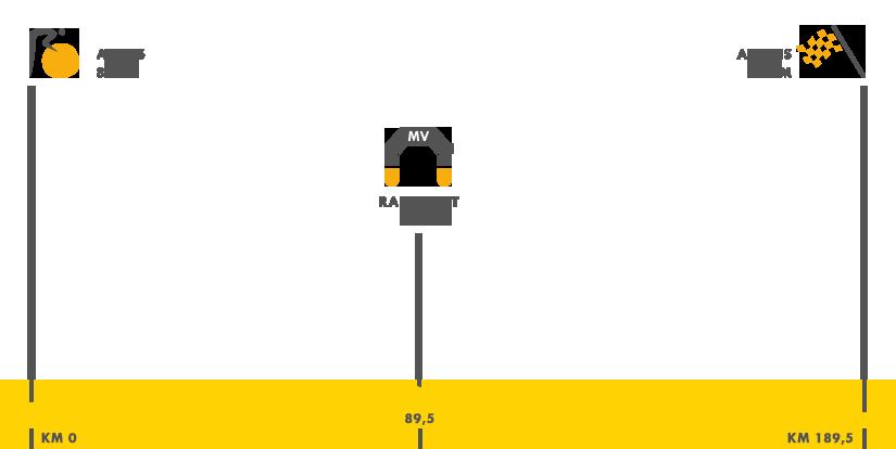 Descripción del perfil de la etapa 5 de la Tour de Francia 2015, Arrans -  Amens Métropole