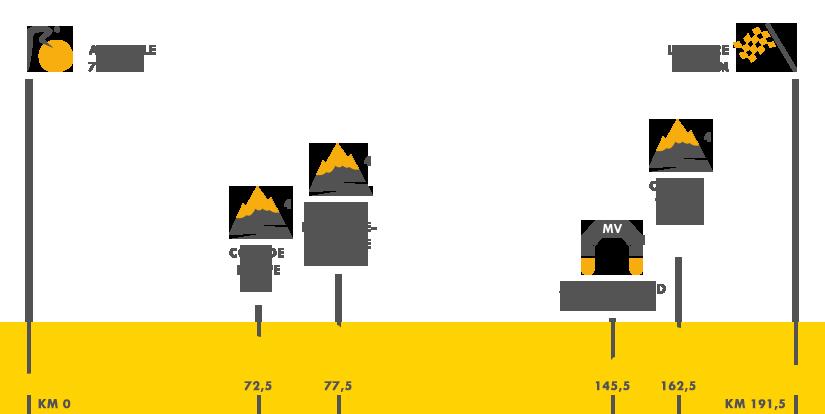 Descripción del perfil de la etapa 6 de la Tour de Francia 2015, Abbeville -  Le Havre