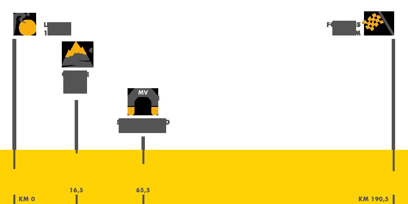 Descripción del perfil de la etapa 7 de la Tour de Francia 2015, Livarot -  Fougères