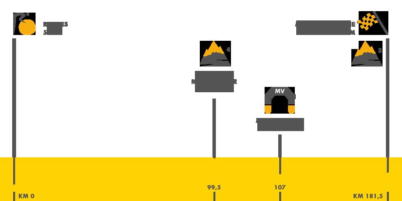 Descripción del perfil de la etapa 8 de la Tour de Francia 2015, Rennes -  Mûr de Bretagne