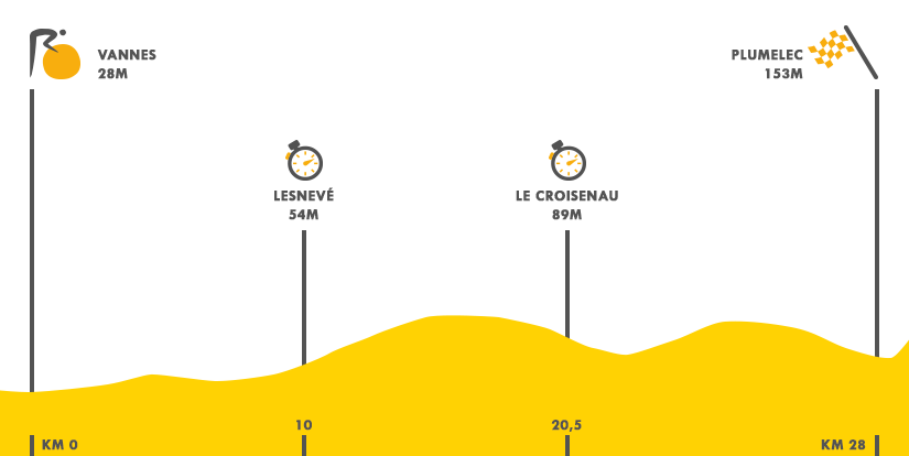 Descripción del perfil de la etapa 9 de la Tour de Francia 2015, Vannes -  Plumelec