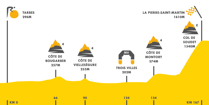 Descripción del perfil de la etapa 10 de la Tour de Francia 2015, Tarbes -  La Pierre Saint Martin