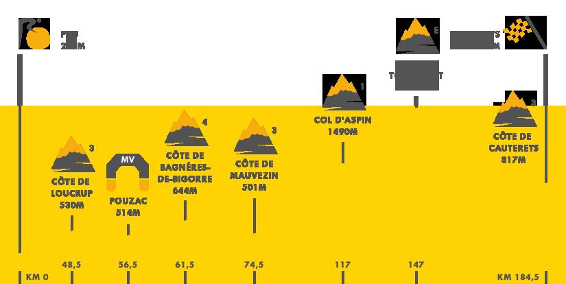 Descripción del perfil de la etapa 11 de la Tour de Francia 2015, Pau -  Cauterets Vallé de Saint Savin