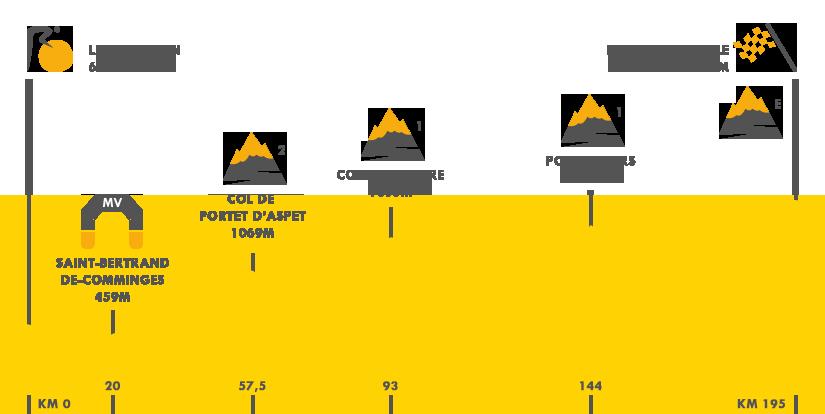 Descripción del perfil de la etapa 12 de la Tour de Francia 2015, Lannemezan -  Plateau de Beille