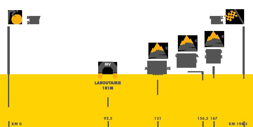 Descripción del perfil de la etapa 13 de la Tour de Francia 2015, Muret -  Rodez