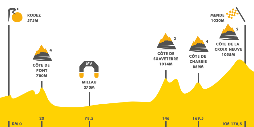 Descripción del perfil de la etapa 14 de la Tour de Francia 2015, Rodez -  Mende