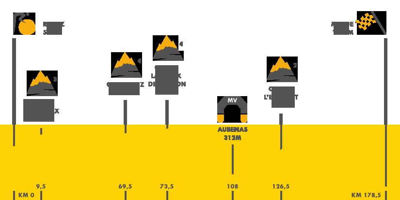 Descripción del perfil de la etapa 15 de la Tour de Francia 2015, Mende -  Valence