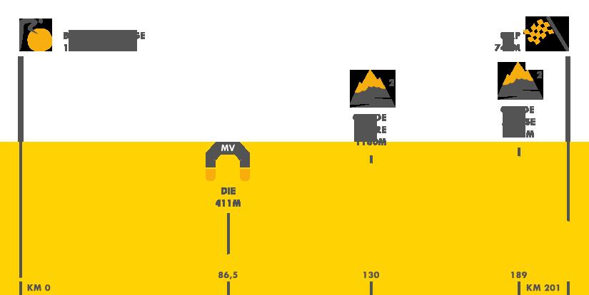 Descripción del perfil de la etapa 16 de la Tour de Francia 2015, Bourg de Peage -  Gap