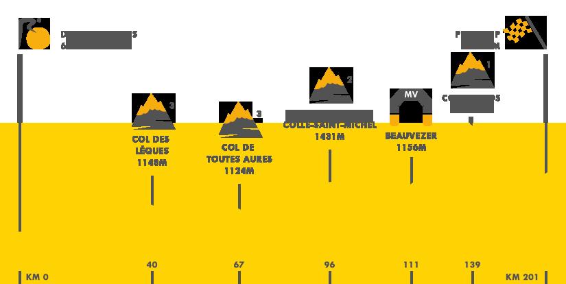 Descripción del perfil de la etapa 17 de la Tour de Francia 2015, Digne les Bains -  Pra Loup