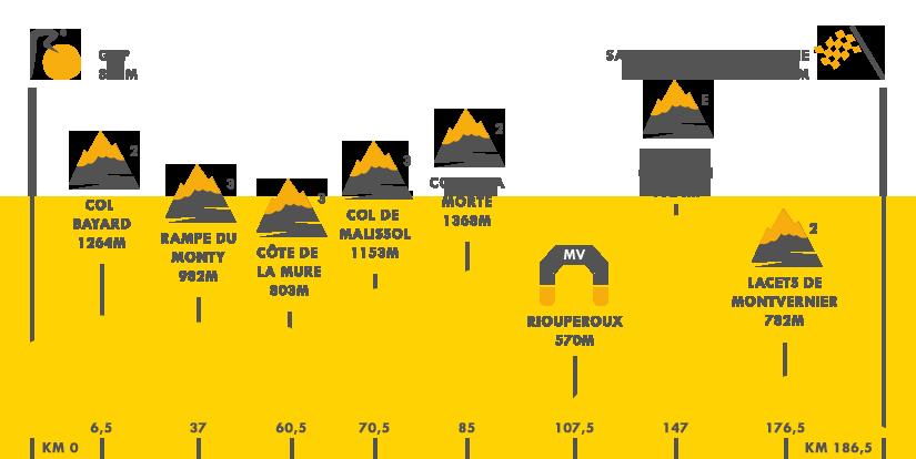 Descripción del perfil de la etapa 18 de la Tour de Francia 2015, Gap -  Saint Jean de Maurienne
