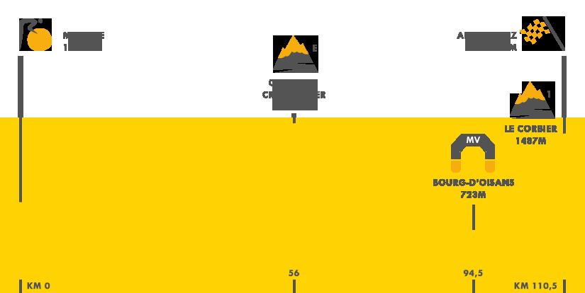 Descripción del perfil de la etapa 20 de la Tour de Francia 2015, Modane Valfrejus -  L'Alpe d'Huez