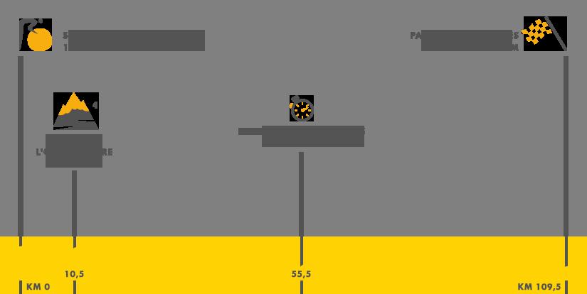 Descripción del perfil de la etapa 21 de la Tour de Francia 2015, Sevres Grand Paris Seine Ouest -  París