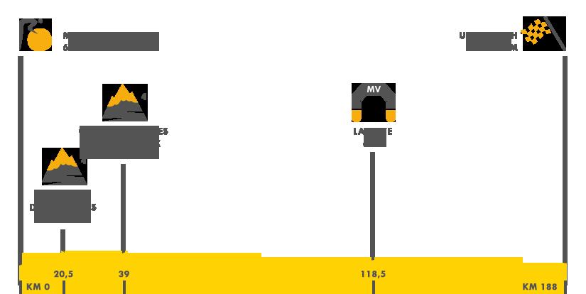 Descripción del perfil de la etapa 1 de la Tour de Francia 2016, Mon - Saint-Michel - Utah Beach