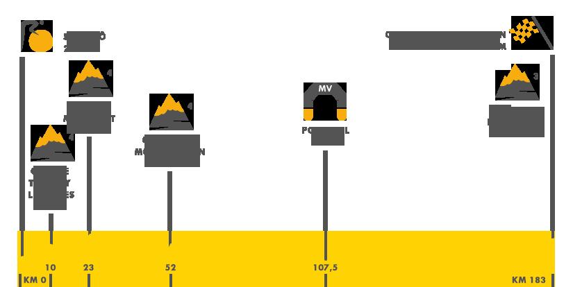 Descripción del perfil de la etapa 2 de la Tour de Francia 2016, Sain - Lô - Cherbourg