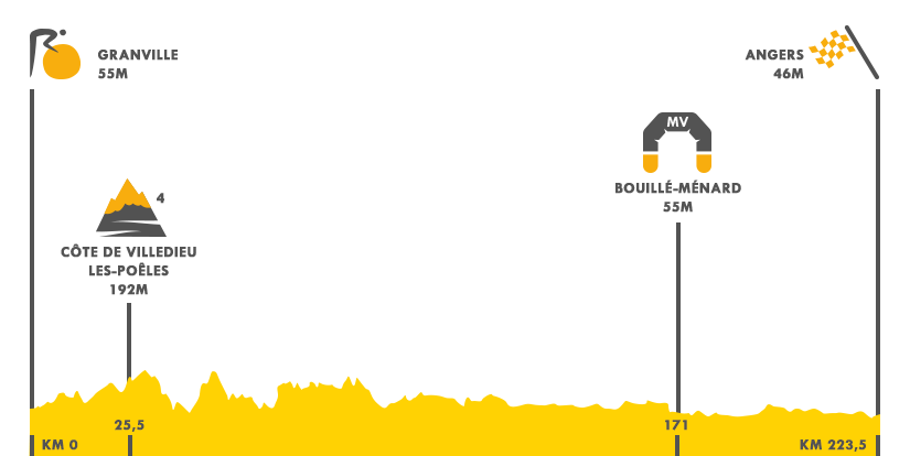 Descripción del perfil de la etapa 3 de la Tour de Francia 2016, Granville -  Angers