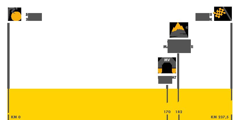Descripción del perfil de la etapa 4 de la Tour de Francia 2016, Saumur -  Limoges