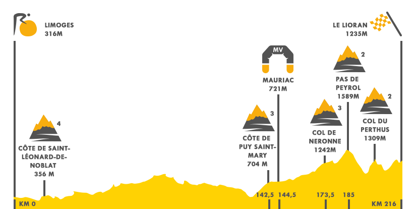 Descripción del perfil de la etapa 5 de la Tour de Francia 2016, Limoge -  Le Lioran