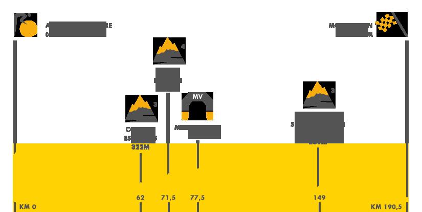 Descripción del perfil de la etapa 6 de la Tour de Francia 2016, Arpajo - sur-Cère - Montauban