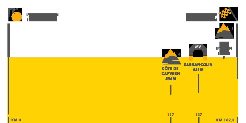 Descripción del perfil de la etapa 7 de la Tour de Francia 2016, L¿Isl - Jourdain - Lac de Payolle