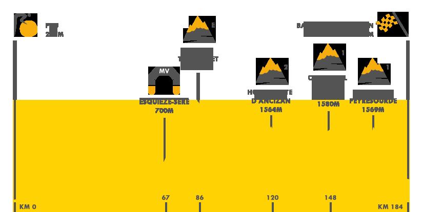 Descripción del perfil de la etapa 8 de la Tour de Francia 2016, Pau -  Bagnères-de-Luchon