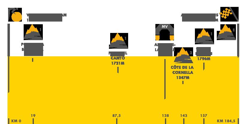 Descripción del perfil de la etapa 9 de la Tour de Francia 2016, Viella -  Andorra