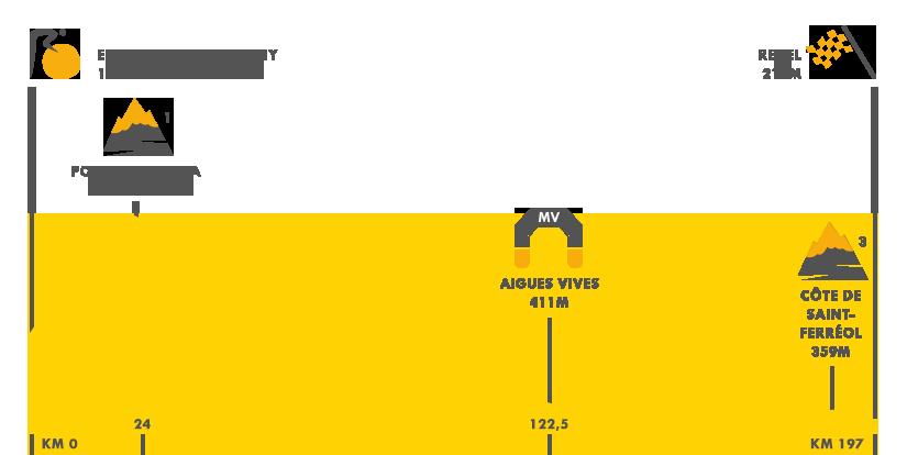Descripción del perfil de la etapa 10 de la Tour de Francia 2016, Escalde - Engordany - Revel