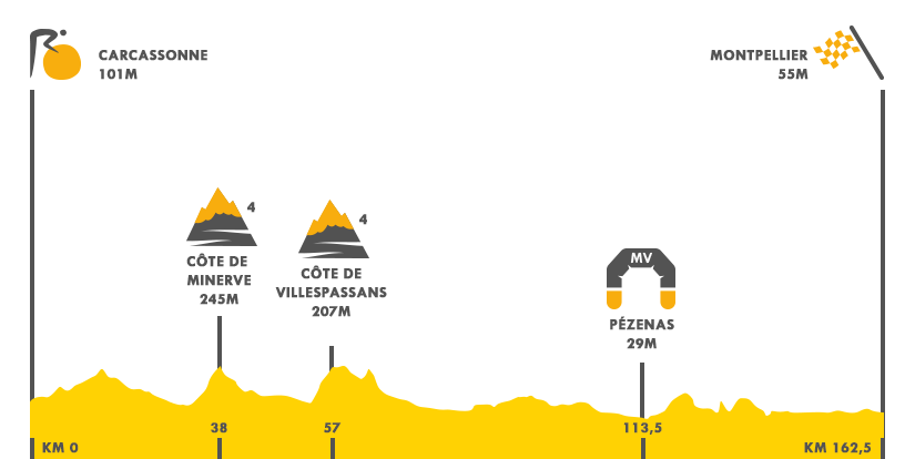 Descripción del perfil de la etapa 11 de la Tour de Francia 2016, Carcasona -  Montpellier