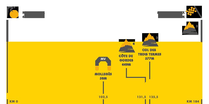 Descripción del perfil de la etapa 12 de la Tour de Francia 2016, Montpellier -  Mont-Ventoux